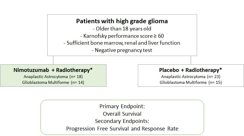 Glioma Study Design