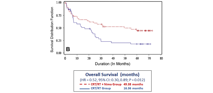 Head Neck Cancer Overall Survival